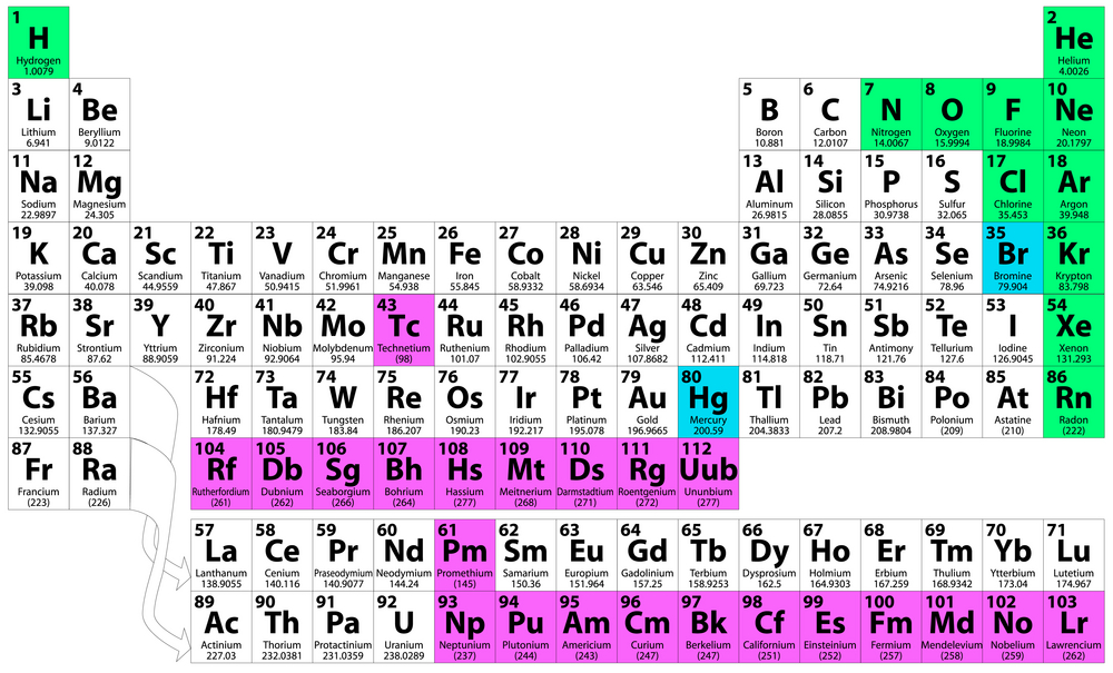 Periodic table radioactive elements periodic table periodic chemistry file browser periodic table radioactive urtaz Gallery